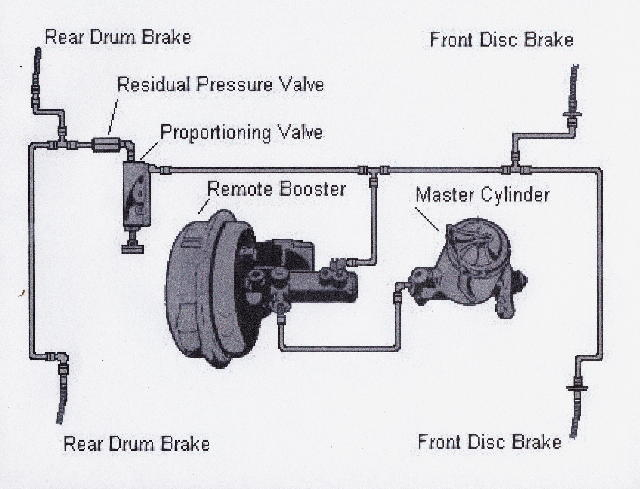 Hidden Remote Vacuum Brake Booster